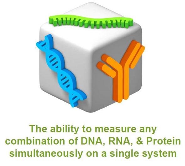 A capacidade para medir simultaneamente alguma combinação de ADN, de RNA, & de proteína em um único sistema
