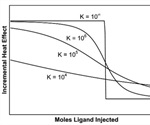 Characterization of Binding Interactions Using Isothermal Titration Calorimetry