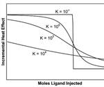 Characterization of Binding Interactions Using Isothermal Titration Calorimetry