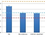 Using Taylor Dispersion Analysis to Evaluate Stability and Self-Association of Insulin Under Different Formulation Conditions