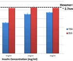 Using Taylor Dispersion Analysis for Evaluating the Self-Association Behavior of Insulin with Concentration