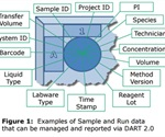 Beckman Coulter's data management solution for automated NGS Sample Prep