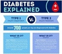 NRS Healthcare creates video and infographic to raise awareness of diabetes