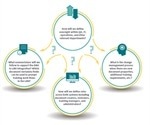 Role of Technology in Enhancing SOP Management Processes