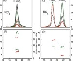 Triple Detection Size Exclusion Chromatography (SEC-TD) Analysis of Protein-Protein Interactions