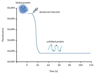 Using the POLARstar® Omega Microplate Reader to Develop High Throughput, Kinetic Protein Unfolding Assays