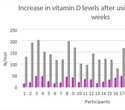 Simple oral vitamin D spray could help extend lifespan