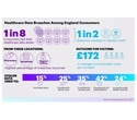 Accenture survey highlights healthcare data breaches among English consumers
