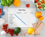 Study compares the weight loss effect of alternate-day fasting and a daily calorie restricted diet