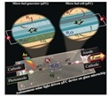 Japanese scientists develop solar-light-driven fully integrated microfluidic device for miniaturized systems
