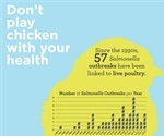 CDC warning on Salmonella infections in humans from backyard poultry