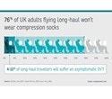 YouGov survey reveals risks of DVT during long-haul flights