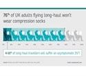 YouGov survey reveals risks of DVT during long-haul flights