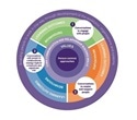 New framework released to support person-centered approaches for health, social care