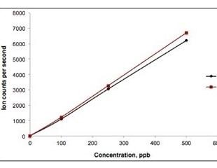 Redox Speciation Analysis of Iron using IC-ICP/MS Technique