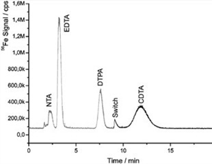 Indirect Ultra Trace Determination of Aminopolycarboxylic Acids in Surface Water using IC-ICP/MS