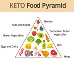 Ketogenic diet prolongs life and improves memory and physical functions in aged mice find researchers