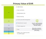 Why Do Doctors Dislike Using Electronic Health Records (EHR)?