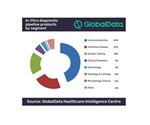 GlobalData reveals increasing demand for IVD testing as focus on personalized medicine becomes the norm