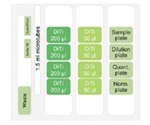 Quant-iT PicoGreen Automated dsDNA Assay Kit on the Fluent® Automated Laboratory Workstation