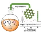 Scientists introduce simple method for synthesizing crystalline covalent triazine frameworks