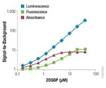 Comparison of Glucose Uptake Assay Methods