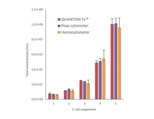 A Comparison of the QUANTOM Tx™ Microbial Cell Counter with Other Bacterial Counters
