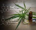Potential Contaminants in CBD and THC Oils