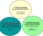 Expediting HPLC Method Development in Pharmaceutical Analysis