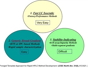 Expediting HPLC Method Development in Pharmaceutical Analysis