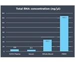 The Performance Characteristics of RNA Isolation Kits