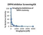 Dipeptidyl Peptidase-4 Membrane Associate Peptidase