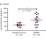 Quantitative Biomarker Tests in Multiple Sclerosis Research
