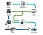 New global partnership to offer complete aseptic vial handling solutions