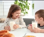 Reduced-fat milk may increase the risk of obesity in children