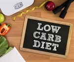 Association between healthy/unhealthy low fat and low carb diet and risk of death