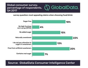GlobalData: One fifth of consumers trying to lose weight are concerned about related diseases