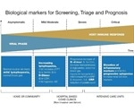 HORIBA Medical white paper provides a review of hematology biomarkers for COVID-19 assessment