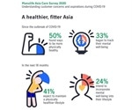 Insurance customers across Asia adopt healthier lifestyle habits amid COVID-19 anxieties