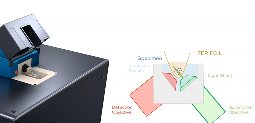 Light-Sheet Microscopy: A Gentle way to Image Live Samples